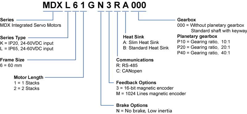 Numbering System of MDX Series Integrated Servo Motors