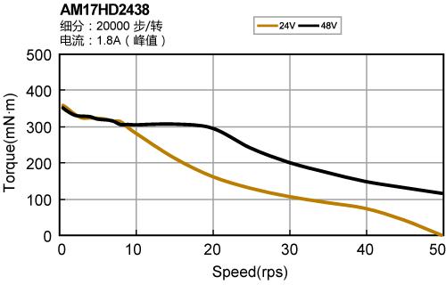 STF,总线控制,步进电机驱动器,上海千亿