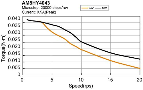 Speed-torque curve