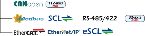 The drives can be controlled by SCL, Modbus,CANopen, eSCL, EtherNet/IP or EtherCAT in real time.