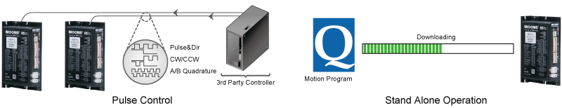 Multi-functional Capability of RS Series Step-Servo Drives