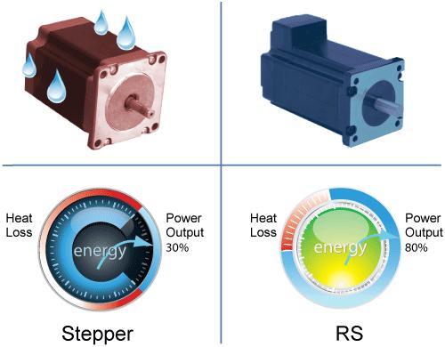 Low Heating/High Efficiency