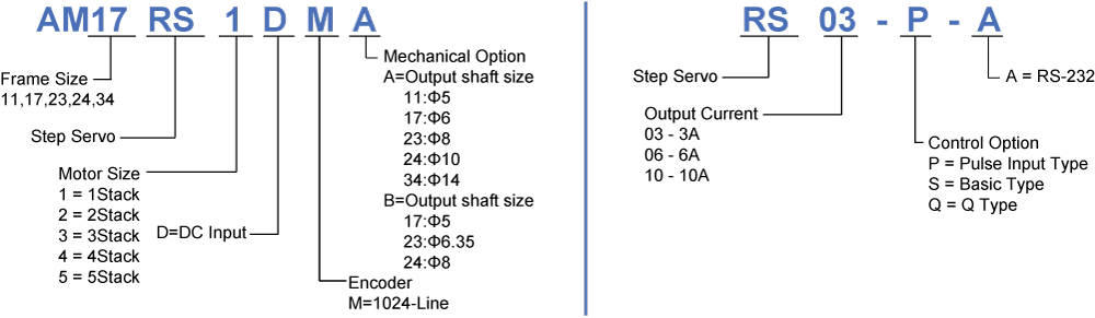 Model Numbering System of RS Series Step-Servo Drives
