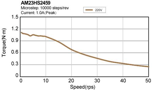 AM23HS2459 torque speed curve