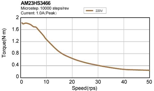 AM23HS3466 torque speed curve