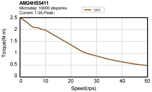 AM24HS5411 torque speed curve