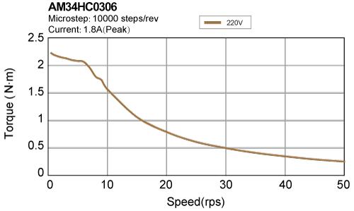 AM34HC0306 torque speed curve