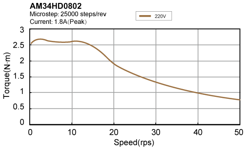AM34HD0802 torque speed curve