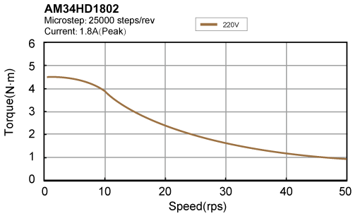 AM34HD1802 torque speed curve