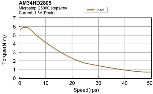 AM34HD2805 torque speed curve