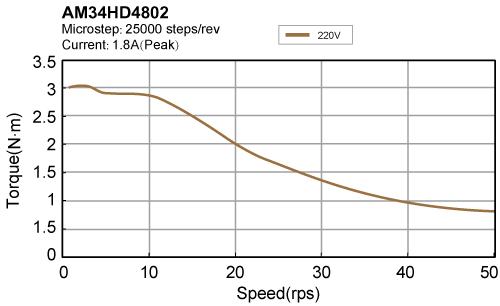 AM34HD4802 torque speed curve
