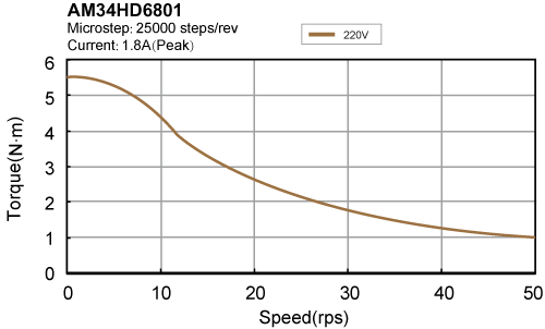 AM34HD6801 torque speed curve