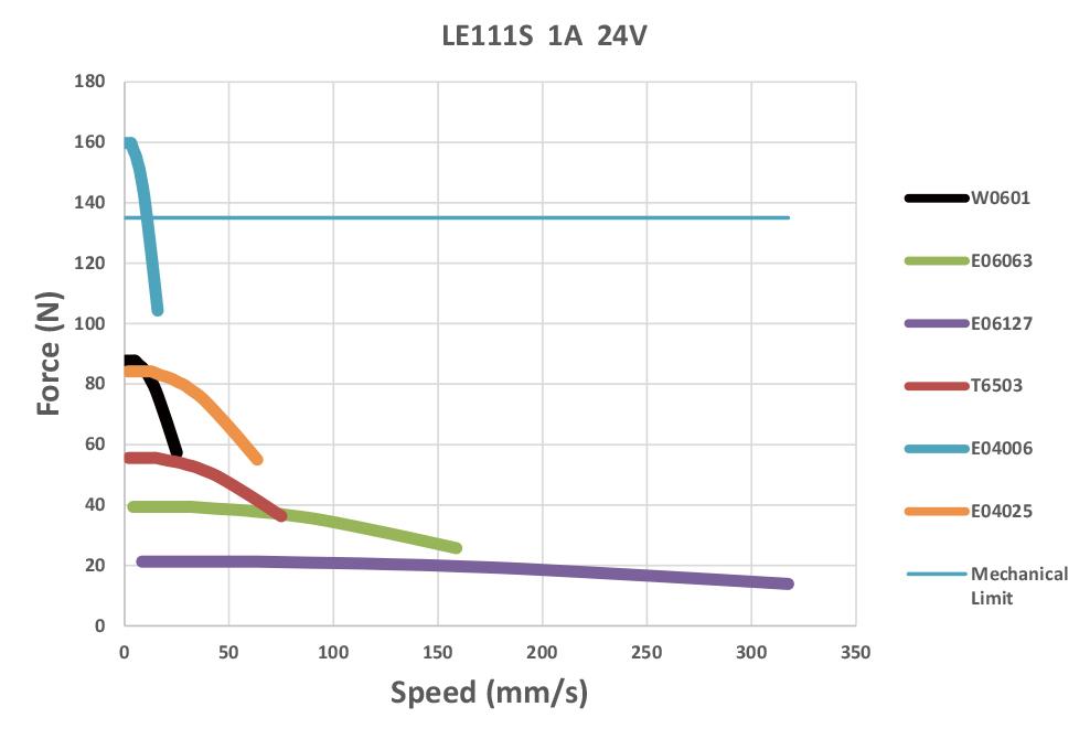Torque Curve of NEMA8 External Nut Linear Stepper Motors