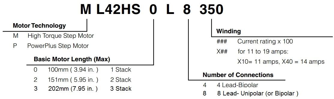 Model Numbering System - NEMA 42 Standard Hybrid Stepper Motors