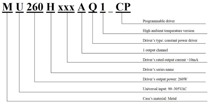 Model Encoding of MU260HXXXAQ1_CP Series Constant Current Drivers