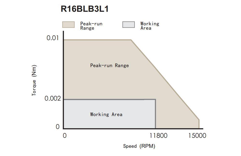 Torque Speed Curve of R16 Series Brushless DC Motors
