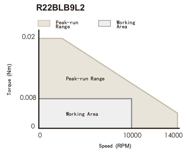 Torque Speed Curve of R22 Series Brushless DC Motors