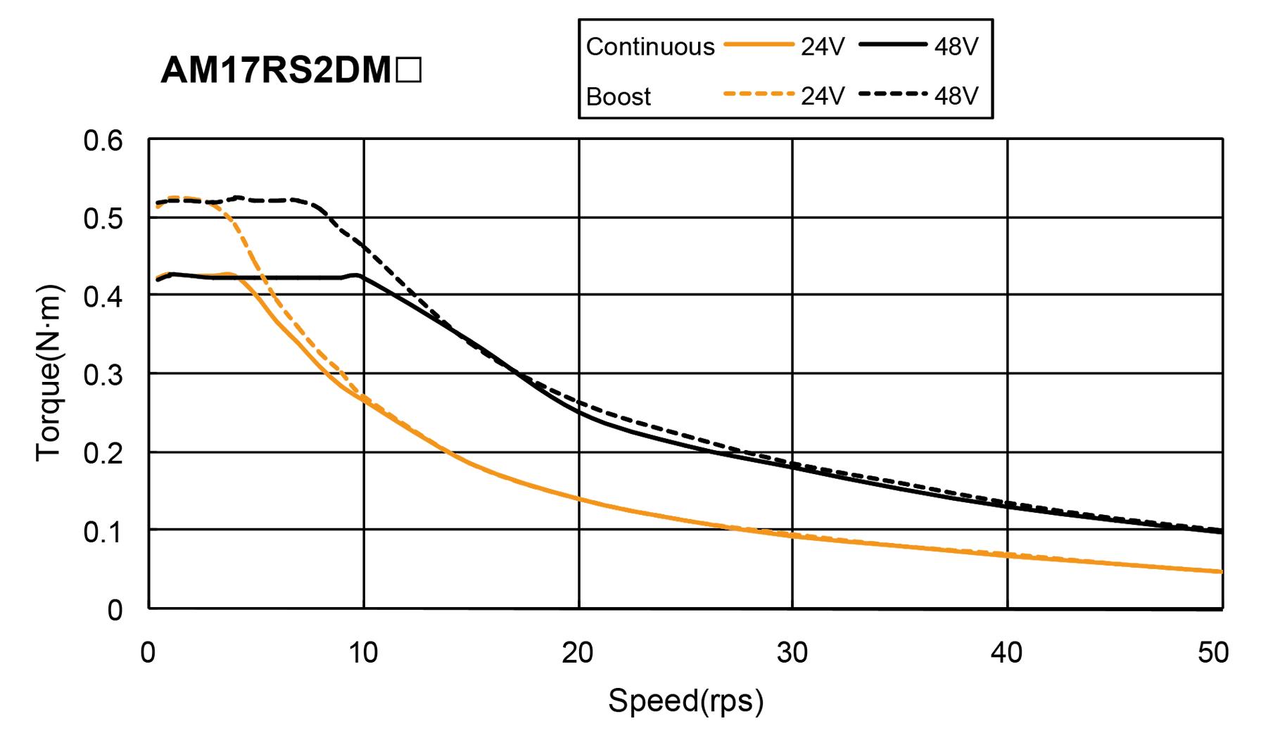 AM17RS series Torque Speed Curce