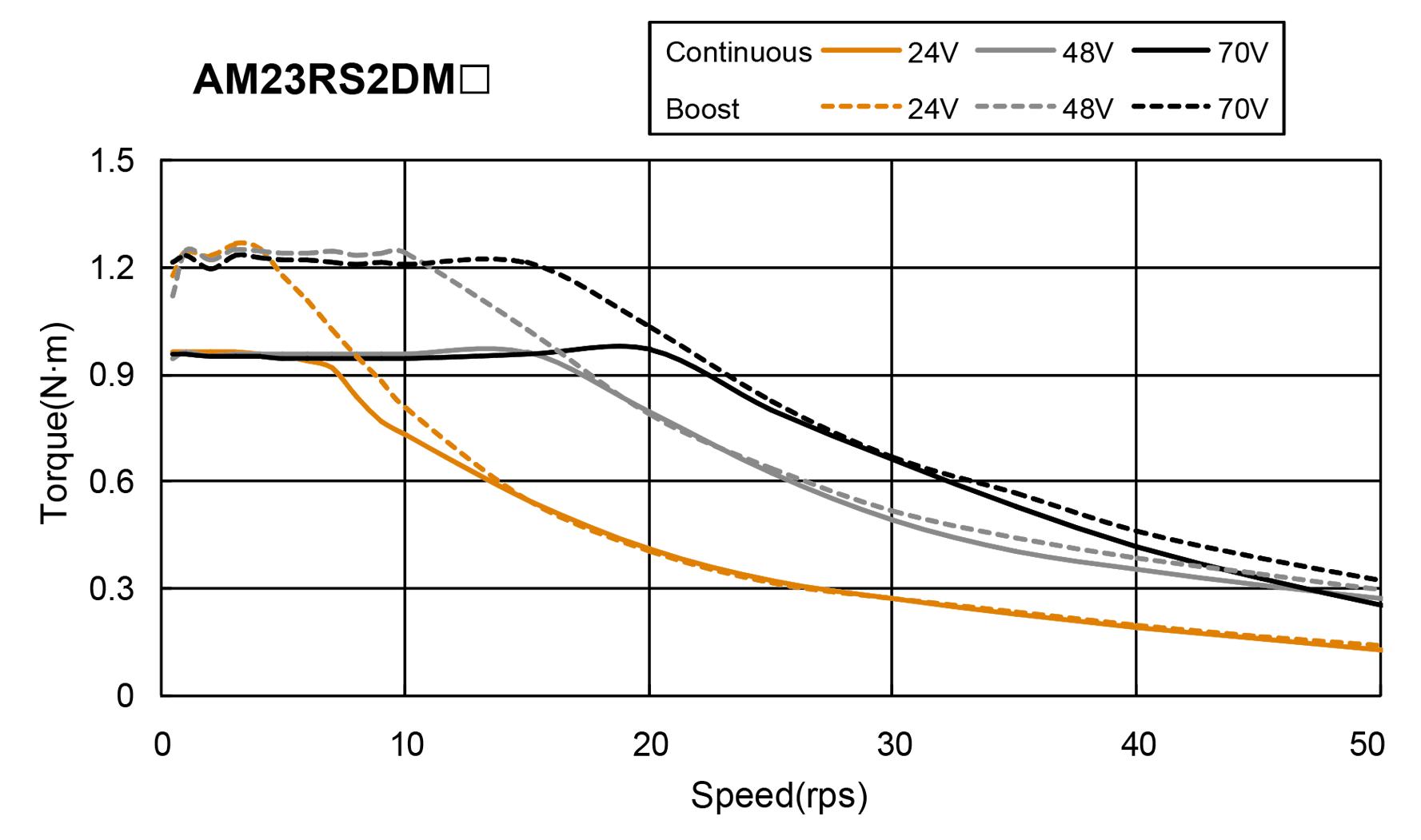 AM23RS series Torque Speed Curce