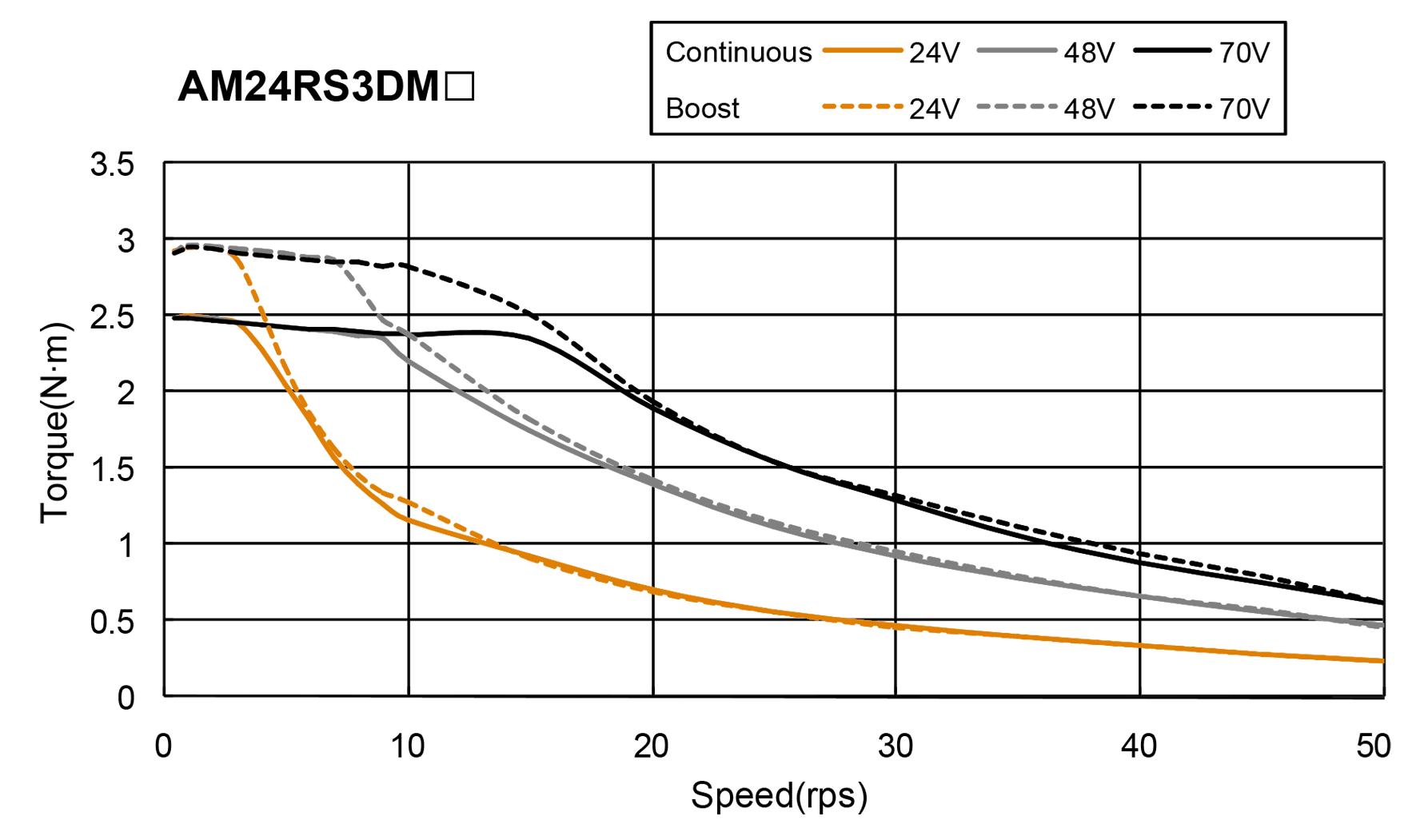 AM24RS series Torque Speed Curce