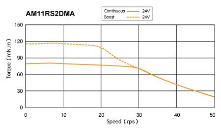 AM11RS series Torque Speed Curce