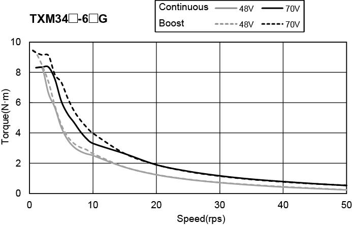 NEMA 34 IP65 Integrated Step-Servo Motors torque speed curve