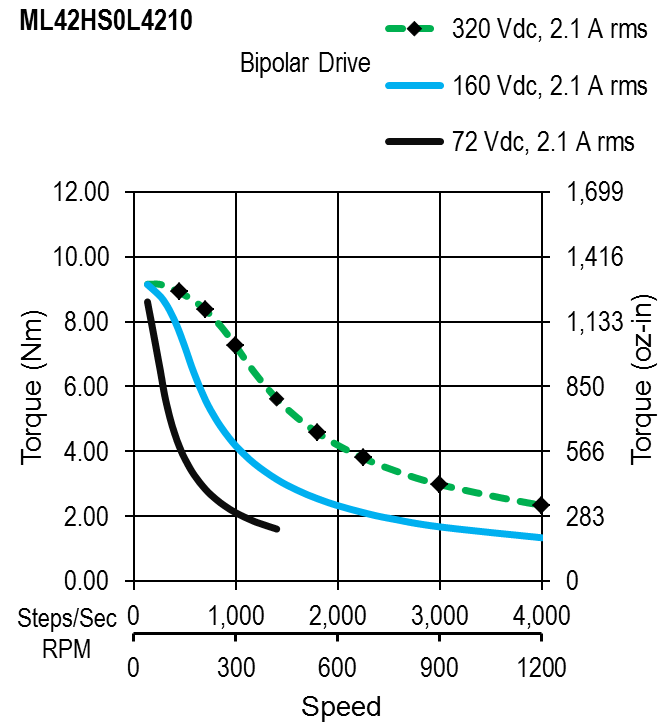 ML42HS0L4210 - Torque Speed Curves