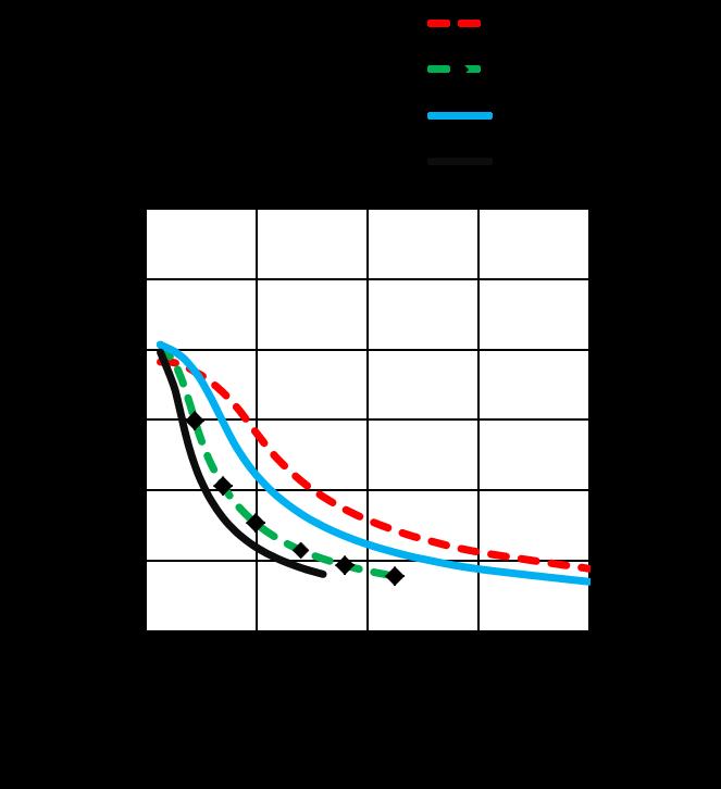 ML42HS0L4x20- Torque Speed Curves