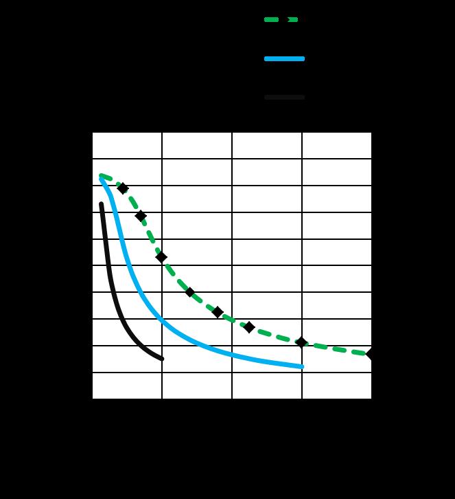 ML42HS2L4240- Torque Speed Curves