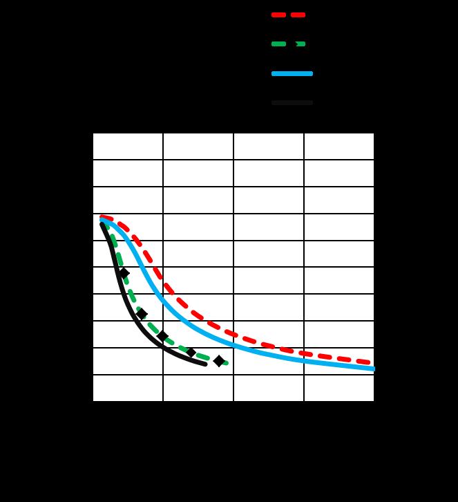 ML42HS2L4x60/4x20- Torque Speed Curves