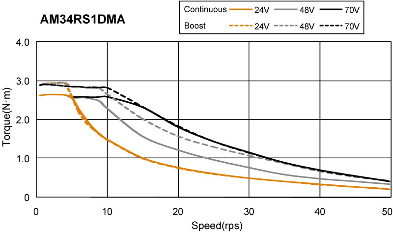 AM34RS series Torque Speed Curce