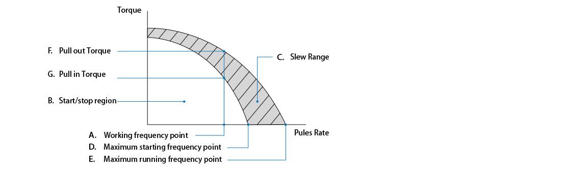 Speed-Torque Characteristics of Permanent Magnet Stepper Motor