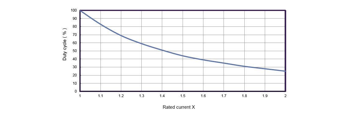 How to define the duty cycle with multiple of rated current