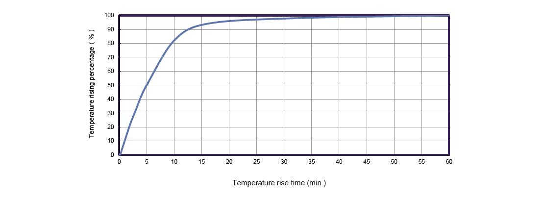 Motor winding temperature rising curve