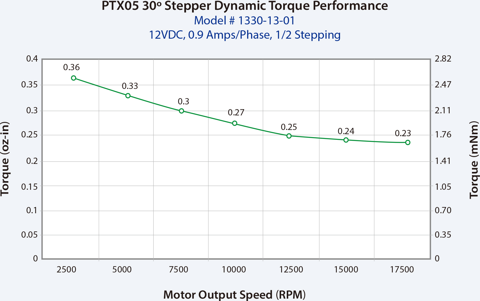 PT106 torque curves