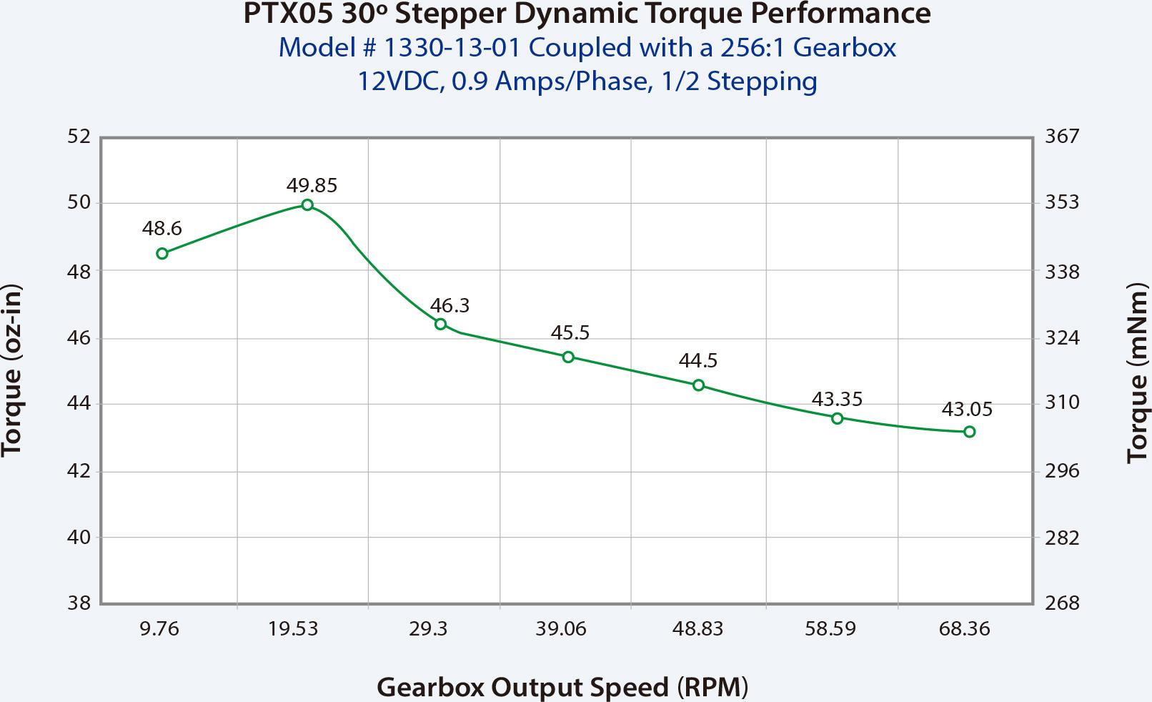PT106 + gearbox torque curves