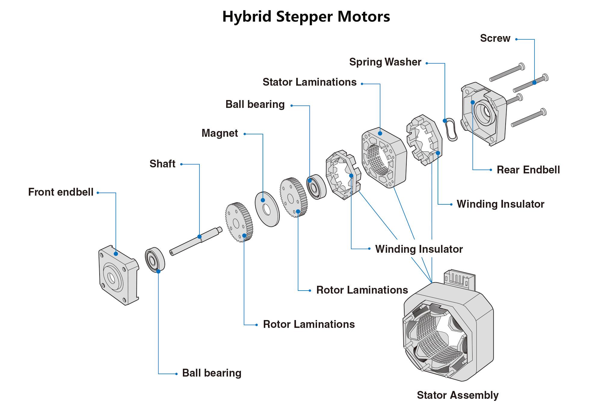 Hybrid Stepper Motors Structure