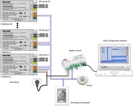 dali-lighting-system-framework