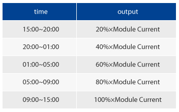 Dimming Function-Fixed ClockDIM