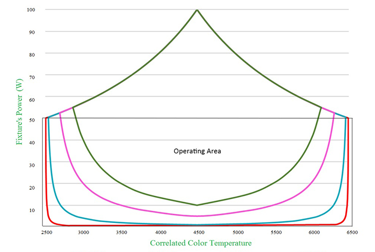 CCT vs. Power in Different Dimming Depth