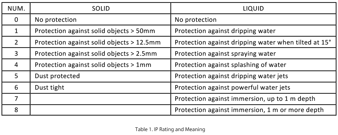 IP rating and meaning