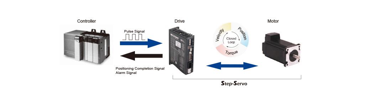 step-servo motor control principle