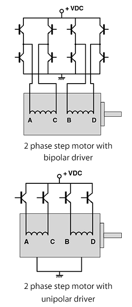 same phase  this requires a drive with only four electronic switches   bipolar operation typically provides 40% more holding torque than unipolar,