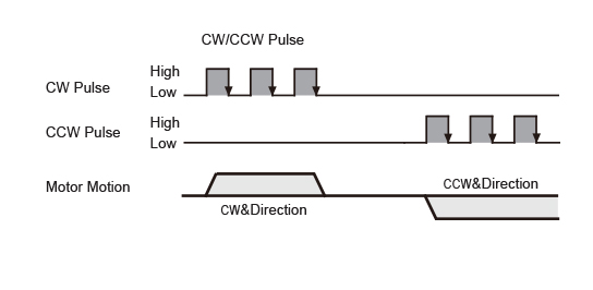 The chart below shows motor configured as while the X1 input is ON, the motor will rotate by one step in CW direction.