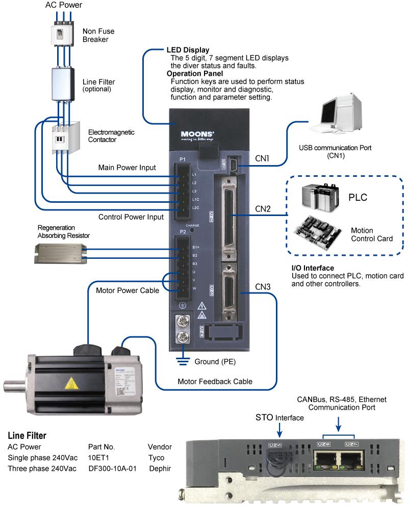 M2DV Series Servo Drives System Configuration