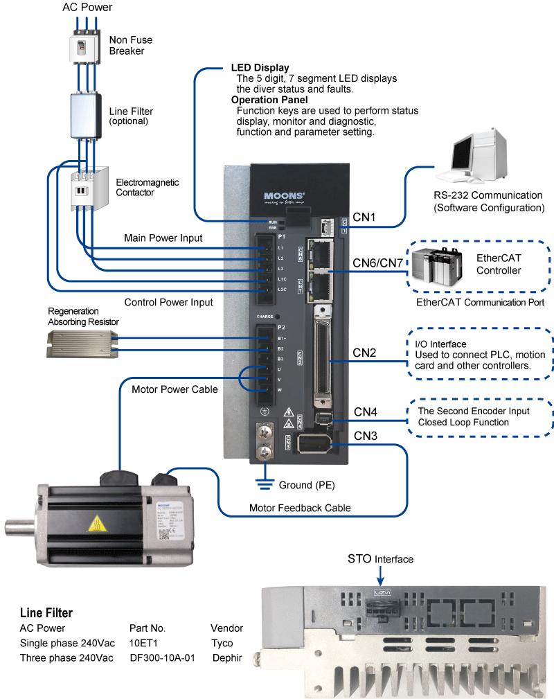 EtherCAT System Configuration