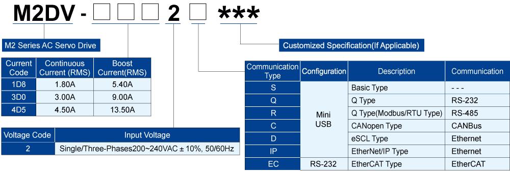 M2DV Servo Drive Numbering Information