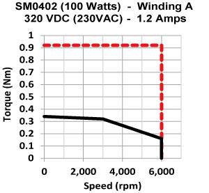 Frame 40mm low inertia motor torque speed curve