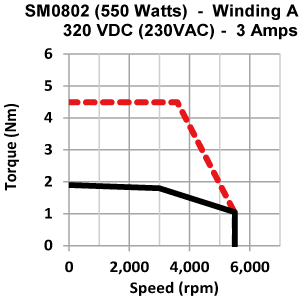 Frame 80mm low inertia motor torque speed curve