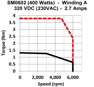 Frame 60mm Medium Inertia Motor torque speed curve